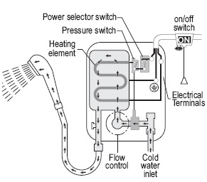 how an electric shower works