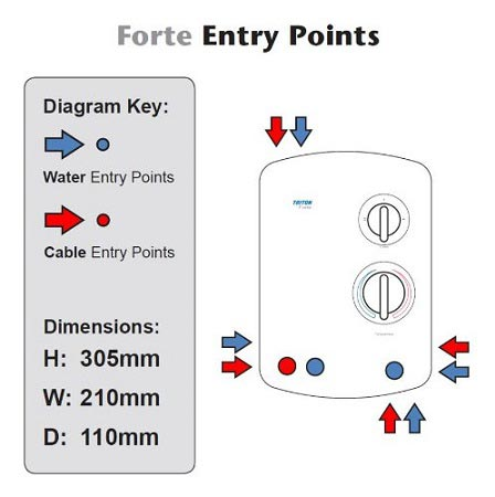 Triton Forte Entry Points